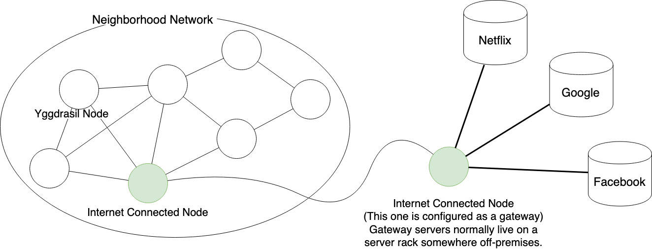 A gateway node allows Yggdrasil nodes to use familiar sites on the Internet that are not part of the Yggdrasil Network.